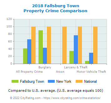 Fallsburg Town Property Crime vs. State and National Comparison