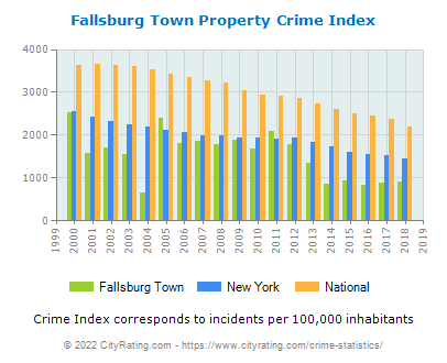 Fallsburg Town Property Crime vs. State and National Per Capita