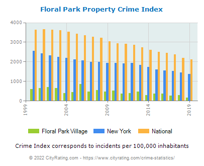 Floral Park Village Property Crime vs. State and National Per Capita
