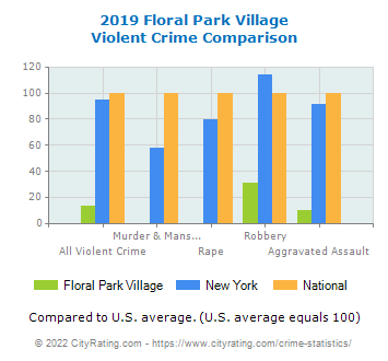 Floral Park Village Violent Crime vs. State and National Comparison