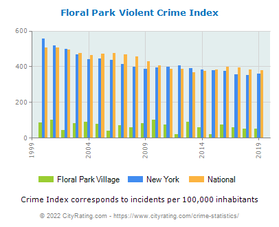 Floral Park Village Violent Crime vs. State and National Per Capita