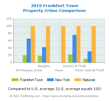 Frankfort Town Property Crime vs. State and National Comparison
