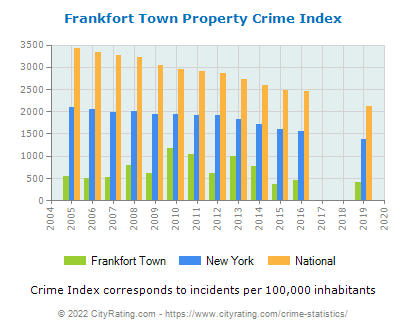 Frankfort Town Property Crime vs. State and National Per Capita