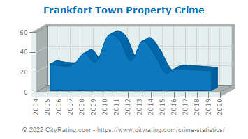 Frankfort Town Property Crime