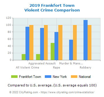 Frankfort Town Violent Crime vs. State and National Comparison