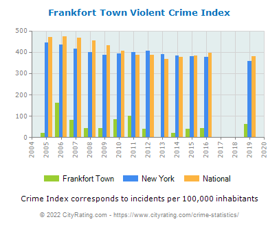 Frankfort Town Violent Crime vs. State and National Per Capita