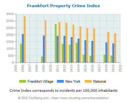 Frankfort Village Property Crime vs. State and National Per Capita