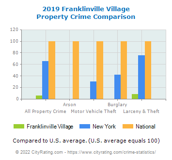 Franklinville Village Property Crime vs. State and National Comparison