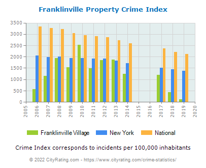 Franklinville Village Property Crime vs. State and National Per Capita