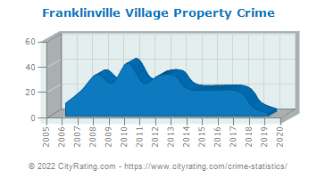 Franklinville Village Property Crime