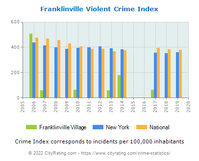 Franklinville Village Violent Crime vs. State and National Per Capita