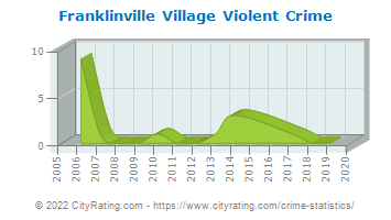 Franklinville Village Violent Crime