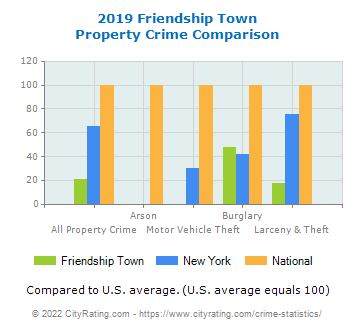 Friendship Town Property Crime vs. State and National Comparison