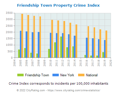 Friendship Town Property Crime vs. State and National Per Capita