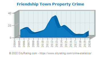 Friendship Town Property Crime