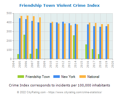 Friendship Town Violent Crime vs. State and National Per Capita