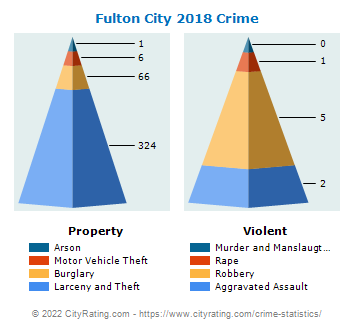 Fulton City Crime 2018