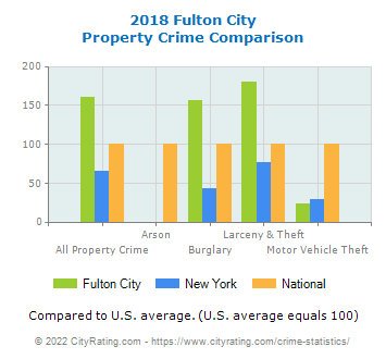 Fulton City Property Crime vs. State and National Comparison