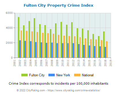 Fulton City Property Crime vs. State and National Per Capita
