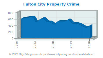 Fulton City Property Crime