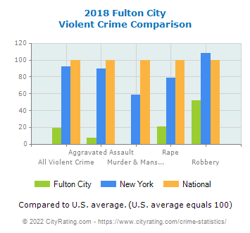 Fulton City Violent Crime vs. State and National Comparison