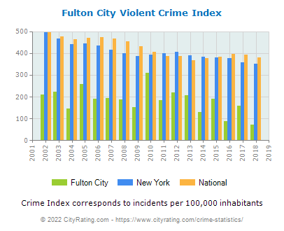 Fulton City Violent Crime vs. State and National Per Capita