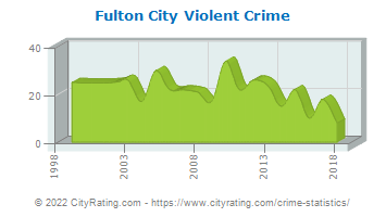 Fulton City Violent Crime