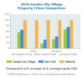 Garden City Village Property Crime vs. State and National Comparison