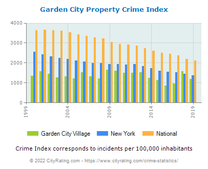 Garden City Village Property Crime vs. State and National Per Capita