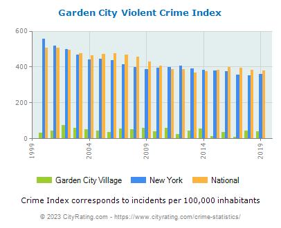Garden City Village Crime Statistics: New York (NY) - CityRating.garden city village