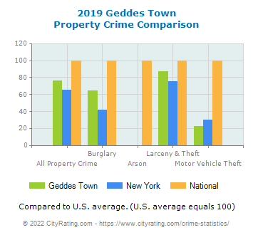 Geddes Town Property Crime vs. State and National Comparison