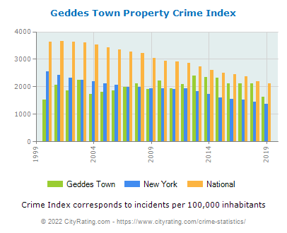 Geddes Town Property Crime vs. State and National Per Capita