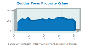 Geddes Town Property Crime