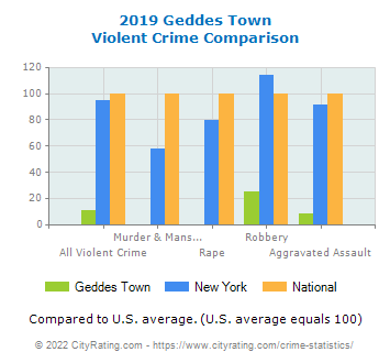 Geddes Town Violent Crime vs. State and National Comparison