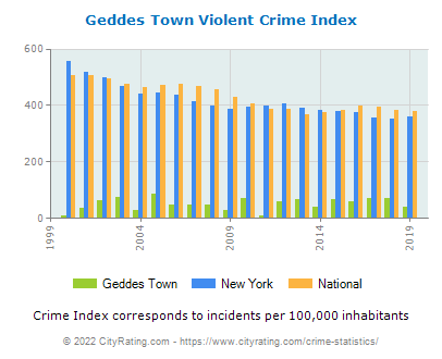 Geddes Town Violent Crime vs. State and National Per Capita