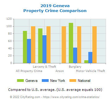 Geneva Property Crime vs. State and National Comparison