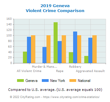 Geneva Violent Crime vs. State and National Comparison