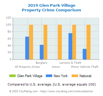 Glen Park Village Property Crime vs. State and National Comparison