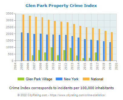 Glen Park Village Property Crime vs. State and National Per Capita
