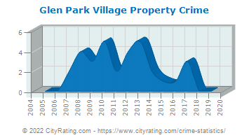 Glen Park Village Property Crime
