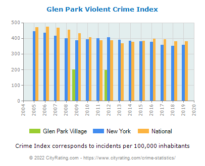 Glen Park Village Violent Crime vs. State and National Per Capita
