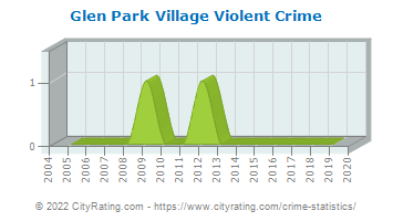 Glen Park Village Violent Crime