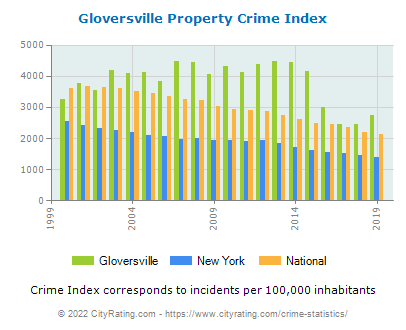 Gloversville Property Crime vs. State and National Per Capita