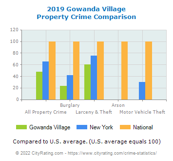 Gowanda Village Property Crime vs. State and National Comparison