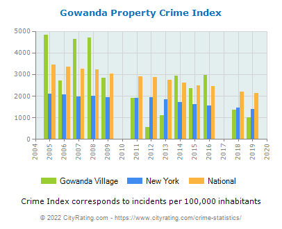 Gowanda Village Property Crime vs. State and National Per Capita