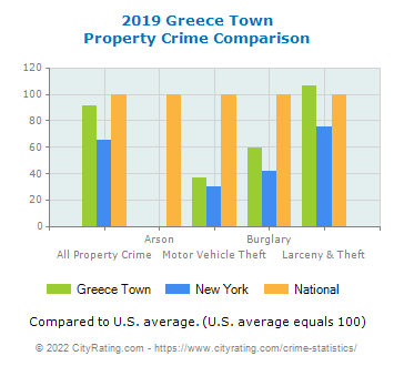 Greece Town Property Crime vs. State and National Comparison