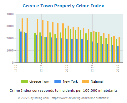 Greece Town Property Crime vs. State and National Per Capita
