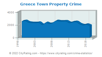 Greece Town Property Crime