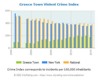 Greece Town Violent Crime vs. State and National Per Capita