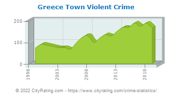 Greece Town Violent Crime